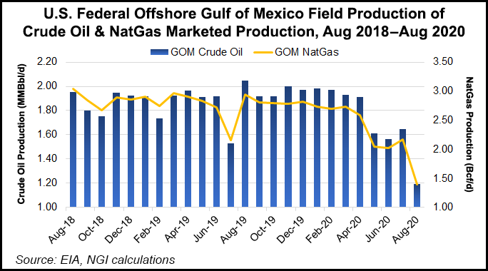 GOM offshore production