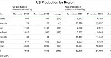 Natural Gas Output to Continue Falling in Seven Key Lower 48 Regions, EIA Says