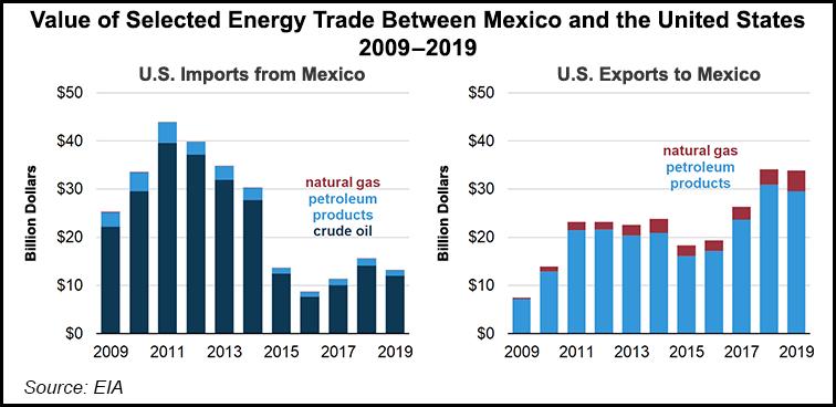 energy trade