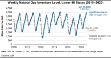 EIA Says Natural Gas Storage Closes Traditional Injection Season Near Record Levels