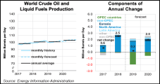 Led by U.S., Non-OPEC Oil Output Seen Comfortably Supplying Softer Global Demand