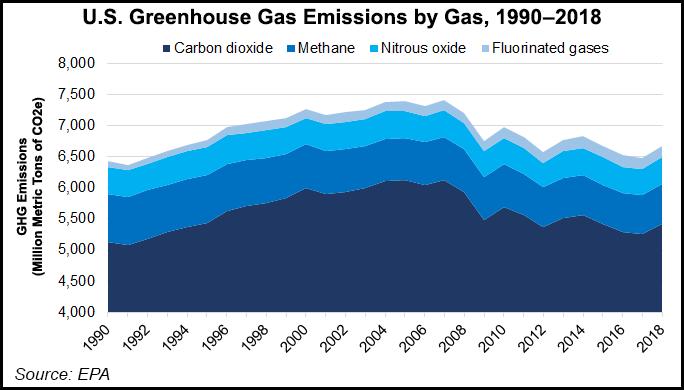 us greenhouse gas emissions