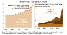 Lower 48 Natural Gas Venting, Flaring Reached Record High in 2019, EIA Says