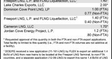 Jordan Cove Is DOE's Seventh Non-FTA LNG Export OK
