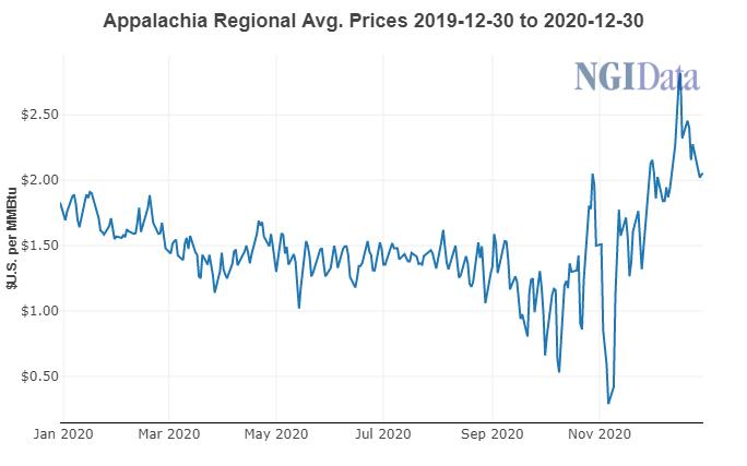 Appalachia price dec 31