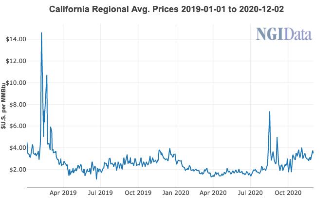 California natural gas price
