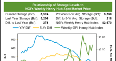 Natural Gas Futures Weighed Down by Weather, Production, LNG and Storage Concerns
