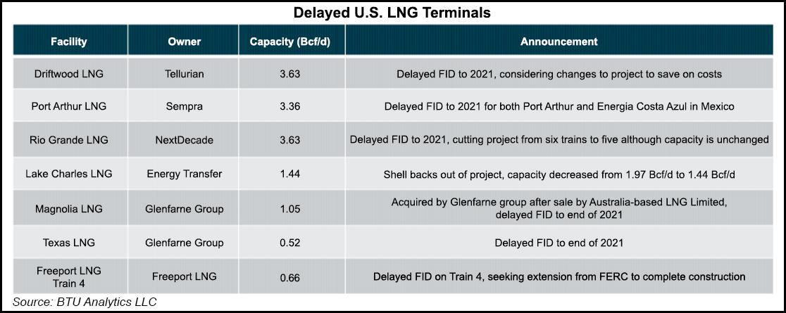 https://e8ca3vmtat3.exactdn.com/wp-content/uploads/2020/12/Delayed-US-LNG-Terminals-20200811.png?strip=all&lossy=1&fit=980%2C390&ssl=1