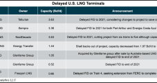 U.S. LNG Developers Eye More FIDs in 2021 as Pandemic Recedes, Demand Rises