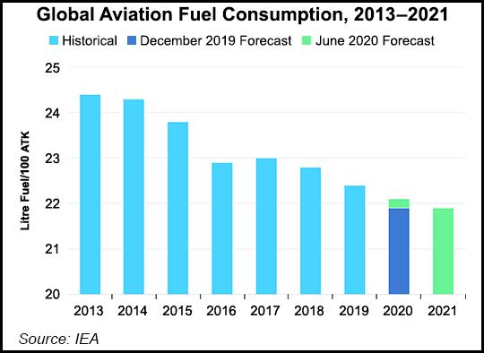 Aviation fuel consumption