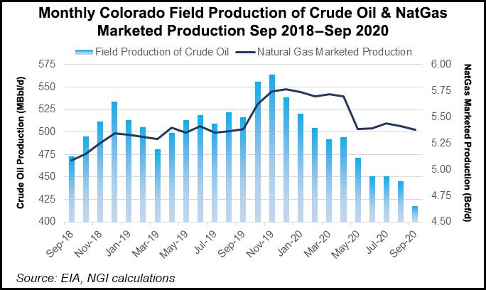 Colorado production
