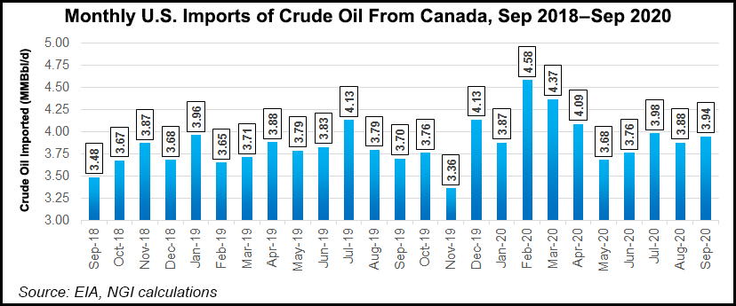 US crude oil imports from Canada