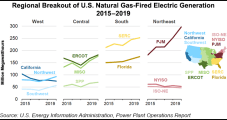 Gas-fired Electricity Advances Across Most U.S. Regions Over Past 5 Years, EIA Says