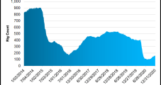 Texas Natural Gas and Oil Production Off Sharply in October, but Permian Still Leading Activity
