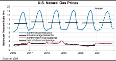 EIA Slashes January Natural Gas Spot Price Forecast to $3.10 on Lack of Withdrawals, Warm Temps