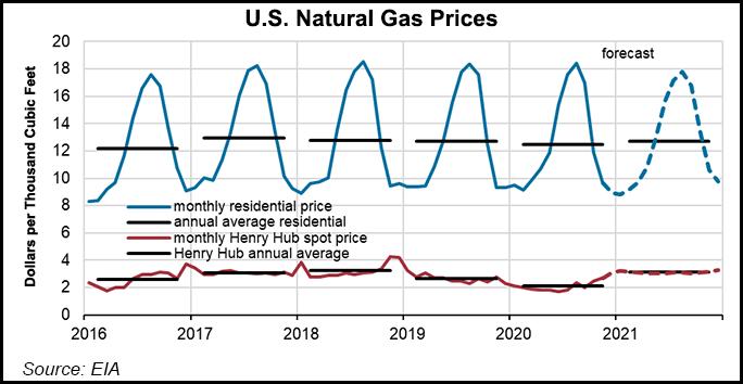 natural gas price forecast dec 8