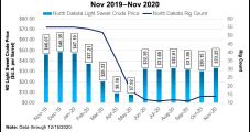 Bakken Oil Output Flat in October, but Natural Gas Up 2% from September