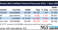 LNG Recap: U.S. Feed Gas Deliveries Hit High Gear as Spreads to Asia, Europe Remain Strong