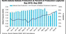 Bakken Natural Gas Capture in North Dakota Said Improved from 2019, Stable Until 2025