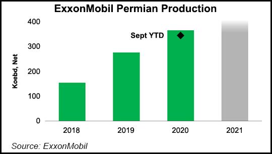 exxon assets