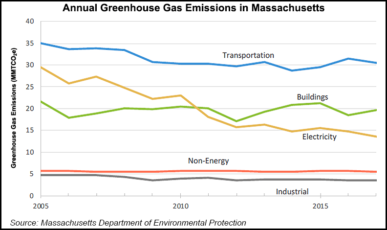 Massachusetts GHG emissions by source