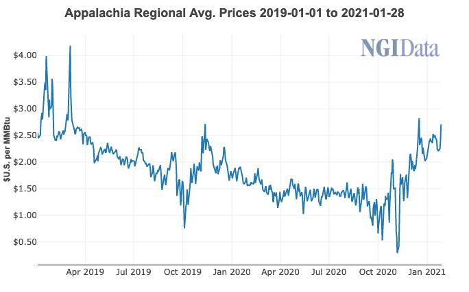 Appalachian natural gas price
