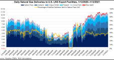 Short-Term LNG Export Authorizations Dropped in Federal Deregulatory Blitz