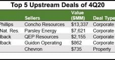 U.S. E&P Dealmaking Escalates to End 2020, with Permian Capturing Most Value