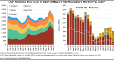 Lower 48 DUC Well Inventory Down to Pre-Pandemic Levels as Oil Prices Recover