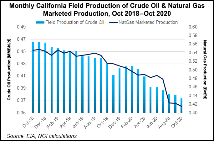 California oil and gas production