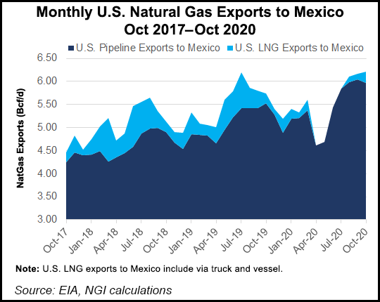 natural gas exports to mexico