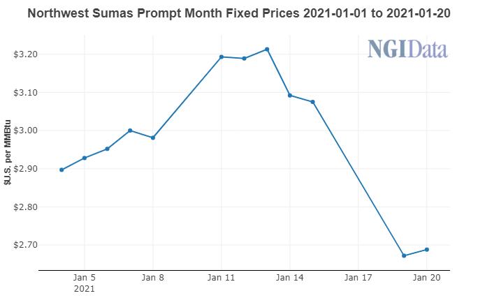 Northwest Sumas prompt