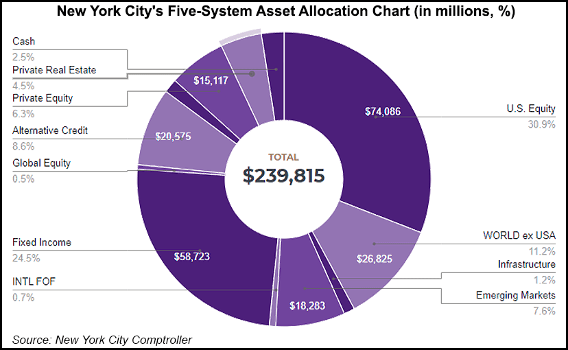 New York City pension fund allocation