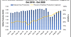 North Dakota Well Completions Forecast to Climb in 2021, but Not Rig Count