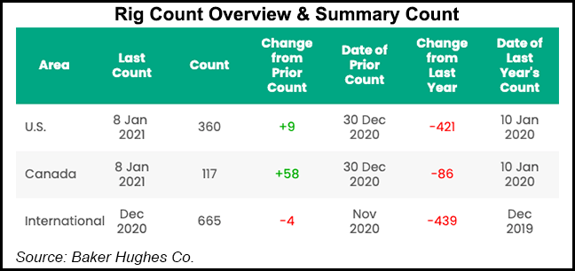 rig count overview jan 8