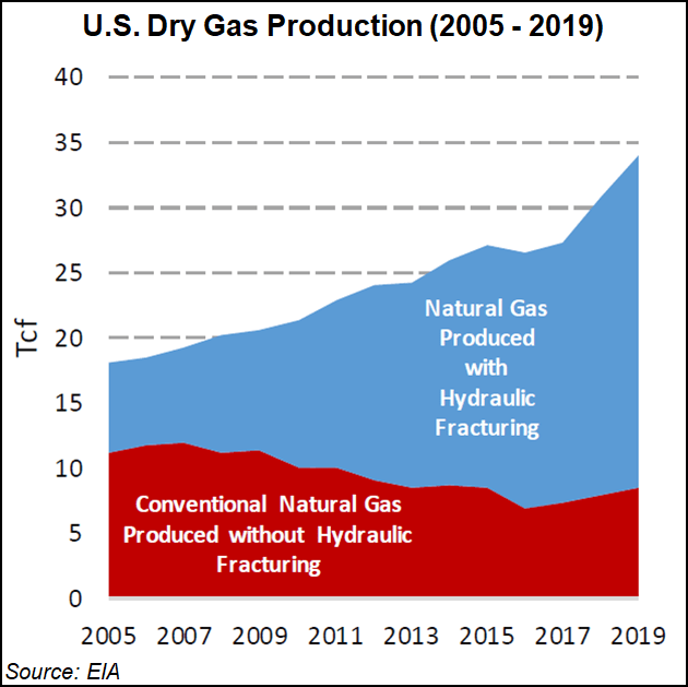 US dry gas production