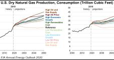 Natural Gas 'Bridge Fuel' Narrative to Face Tougher Scrutiny Under Biden