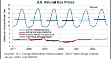 Henry Hub to Rebound in 2021 Amid Higher Natural Gas Exports, Declining Production, EIA Says