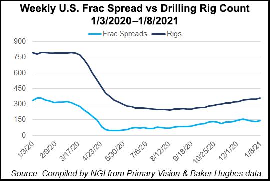 weekly frac spread