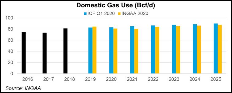 domestic gas use