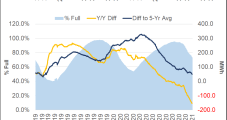 U.S. Exports Poised for Longer-Term Gains as NatGas Rally Continues — LNG Recap