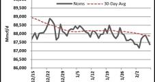 Natural Gas Futures Languish Despite Extremely Frigid Outlook; Cash Retreats