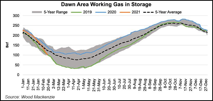 working gas in storage