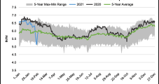 Natural Gas Prices Continue to Slide on Post-Storm Recovery