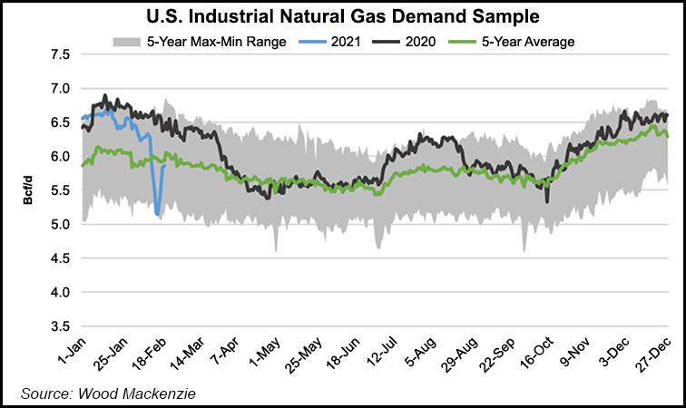 Industrial demand