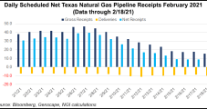 With Worst of Energy Crisis Likely in Rear-View Mirror, Natural Gas Futures, Cash Prices Plummet