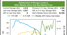 EIA's 171 Bcf Pull Disappoints Natural Gas Markets; March Retreats