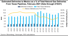 Natural Gas Flows from Texas to Mexico Taking Hit, but Worst Appears to be Over