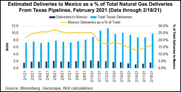 Texas exports to Mexico
