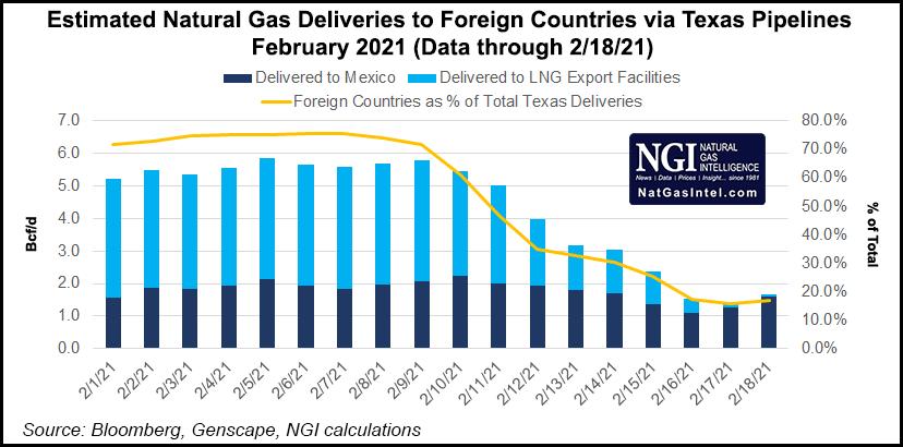 Texas gas exports